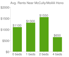 Graph of average rent prices for McCully/Moiliili Honolulu