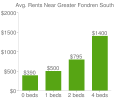 Graph of average rent prices for Greater Fondren Southwest Houston