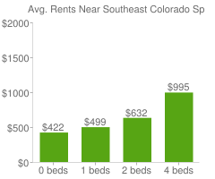Graph of average rent prices for Southeast Colorado Springs Colorado Springs