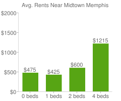 Graph of average rent prices for Midtown Memphis