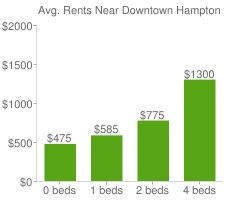 Graph of average rent prices for Downtown Hampton