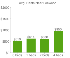 Graph of average rent prices for Leawood