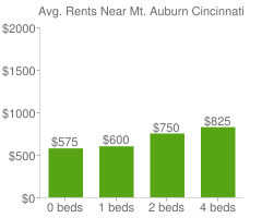 Graph of average rent prices for Mt. Auburn Cincinnati