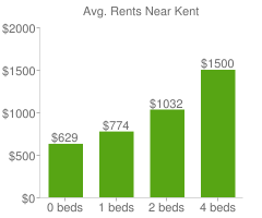 Graph of average rent prices for Kent
