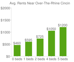 Graph of average rent prices for Over-The-Rhine Cincinnati