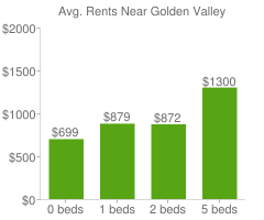 Graph of average rent prices for Golden Valley