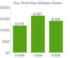 Graph of average rent prices for Mattapan Boston