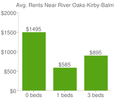 Graph of average rent prices for River Oaks-Kirby-Balmoral Memphis