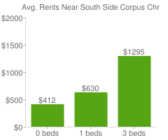 Graph of average rent prices for South Side Corpus Christi