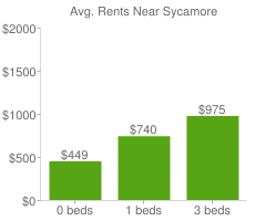 Graph of average rent prices for Sycamore