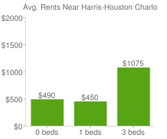 Graph of average rent prices for Harris-Houston Charlotte