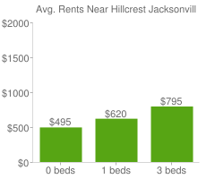 Graph of average rent prices for Hillcrest Jacksonville