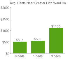 Graph of average rent prices for Greater Fifth Ward Houston
