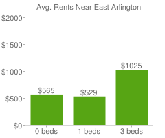Graph of average rent prices for East Arlington