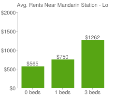 Graph of average rent prices for Mandarin Station - Losco Jacksonville