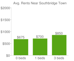 Graph of average rent prices for Southbridge Town
