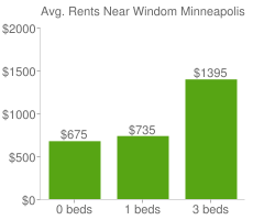 Graph of average rent prices for Windom Minneapolis