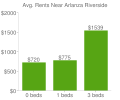 Graph of average rent prices for Arlanza Riverside