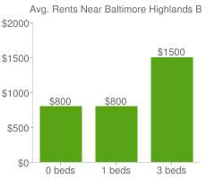 Graph of average rent prices for Baltimore Highlands Baltimore