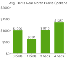 Graph of average rent prices for Moran Prairie Spokane