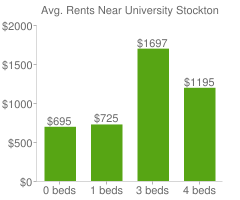 Graph of average rent prices for University Stockton