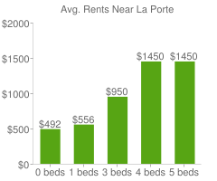 Graph of average rent prices for La Porte