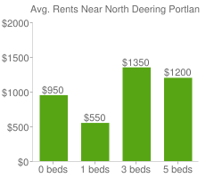 Graph of average rent prices for North Deering Portland