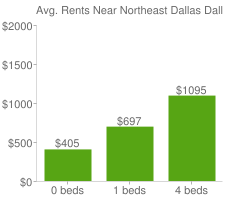 Graph of average rent prices for Northeast Dallas Dallas