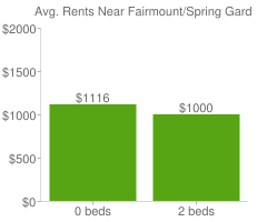 Graph of average rent prices for Fairmount/Spring Garden Philadelphia