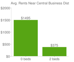 Graph of average rent prices for Central Business District Buffalo