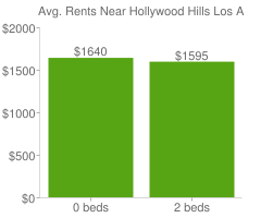 Graph of average rent prices for Hollywood Hills Los Angeles
