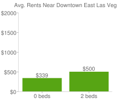 Graph of average rent prices for Downtown East Las Vegas
