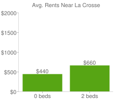 Graph of average rent prices for La Crosse