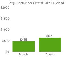 Graph of average rent prices for Crystal Lake Lakeland