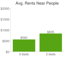 Graph of average rent prices for People