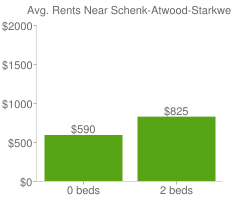 Graph of average rent prices for Schenk-Atwood-Starkweather-Yahar Madison