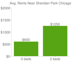 Graph of average rent prices for Sheridan Park Chicago