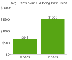 Graph of average rent prices for Old Irving Park Chicago