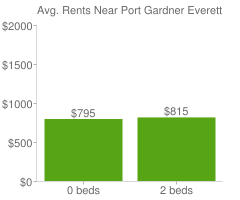 Graph of average rent prices for Port Gardner Everett