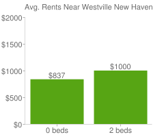 Graph of average rent prices for Westville New Haven