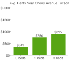 Graph of average rent prices for Cherry Avenue Tucson