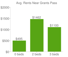 Graph of average rent prices for Grants Pass