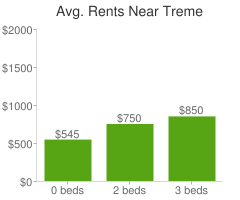 Graph of average rent prices for Treme