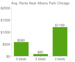 Graph of average rent prices for Albany Park Chicago