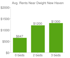 Graph of average rent prices for Dwight New Haven