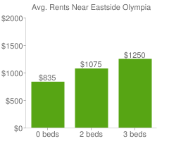 Graph of average rent prices for Eastside Olympia