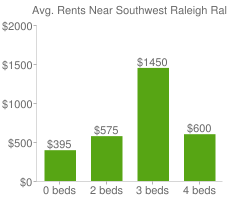 Graph of average rent prices for Southwest Raleigh Raleigh