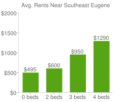 Graph of average rent prices for Southeast Eugene