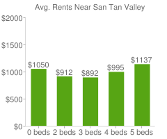 Graph of average rent prices for San Tan Valley