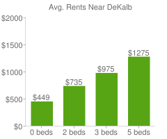 Graph of average rent prices for DeKalb